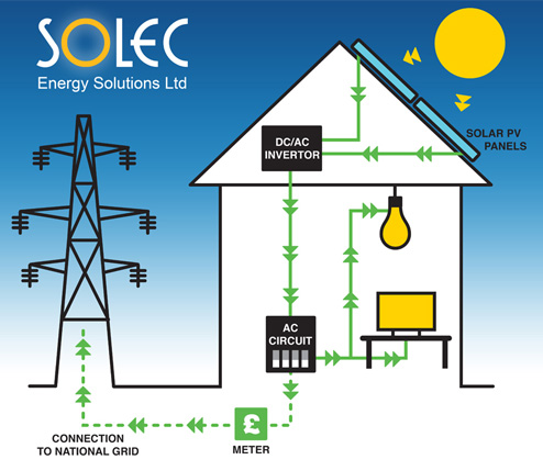 Leeds Solar Pv The Technology Of Solar Pv Yorkshire Solec Energy